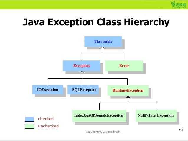 Java Exception Class Hierarchy 31 checked unchecked IOException NullPointerException Throwable Exception RuntimeException ...