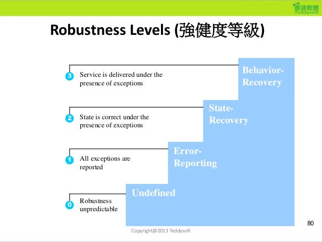 Robustness Levels (強健度等級) 80 Undefined Error- Reporting State- Recovery Behavior- Recovery 0 1 2 3 Robustness unpredictabl...