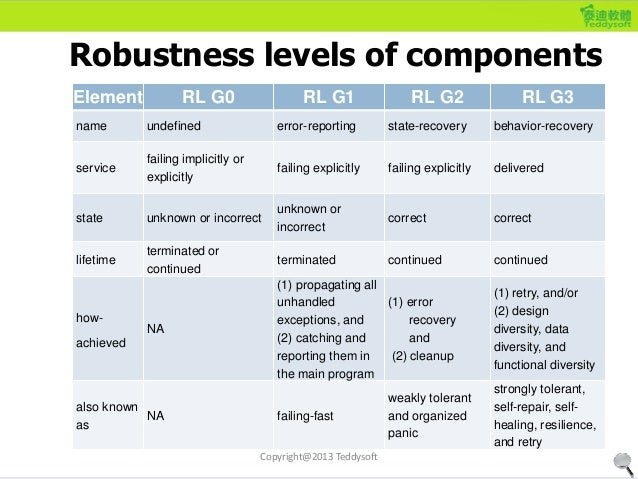 Robustness levels of components Element RL G0 RL G1 RL G2 RL G3 name undefined error-reporting state-recovery behavior-rec...