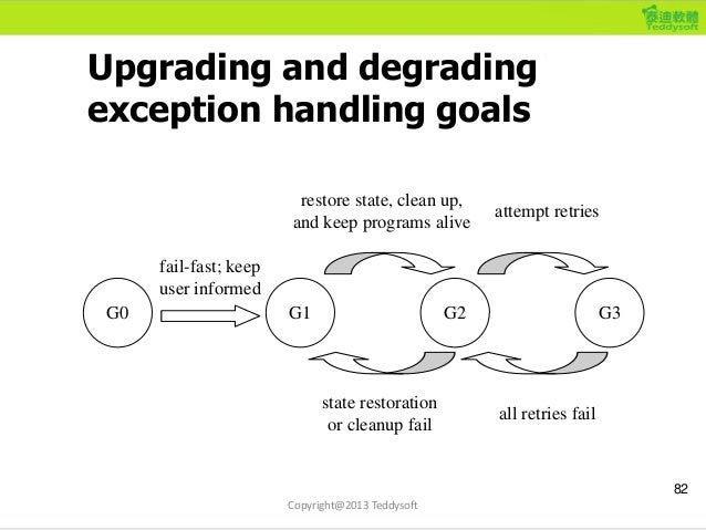 Upgrading and degrading exception handling goals 82 fail-fast; keep user informed G0 G1 G2 restore state, clean up, and ke...