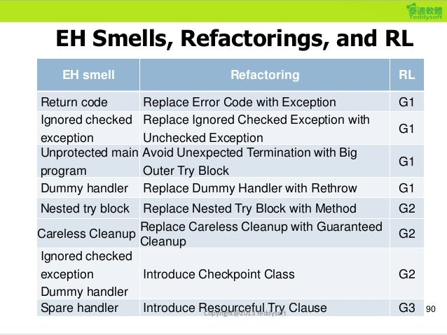 EH Smells, Refactorings, and RL 90 EH smell Refactoring RL Return code Replace Error Code with Exception G1 Ignored checke...