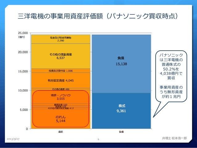 弁理士会 価値評価推進センター 評価人研修 201309