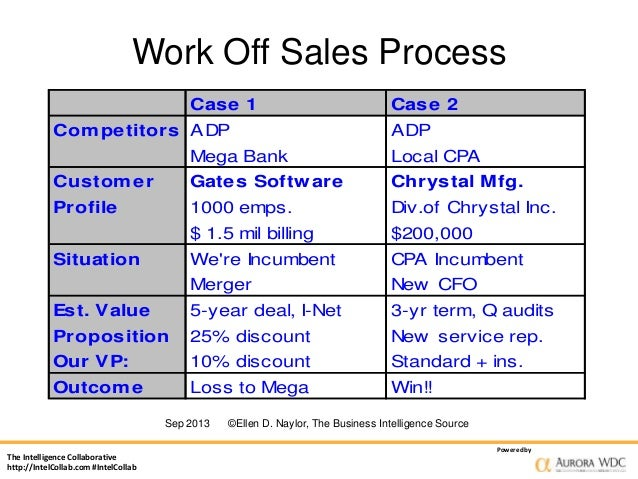 buyer behavior case analysis Chapter 9 auctions from the book  the subsequent chapters will generalize our analysis to the case in  in this case, the buyer with value y will buy the.