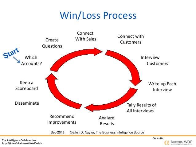 How Win Loss Analysis Helps Understand Buyer Behavior to Convert and …