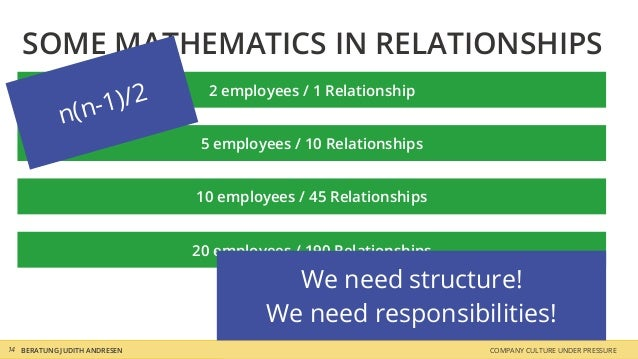 COMPANY CULTURE UNDER PRESSUREBERATUNG JUDITH ANDRESEN SOME MATHEMATICS IN RELATIONSHIPS 14 2 employees / 1 Relationship 5...