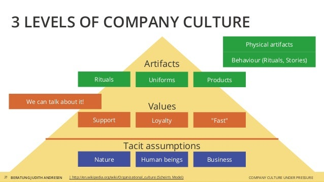 """COMPANY CULTURE UNDER PRESSUREBERATUNG JUDITH ANDRESEN31 3 LEVELS OF COMPANY CULTURE Values Support """"Fast""""Loyalty Artifact..."""