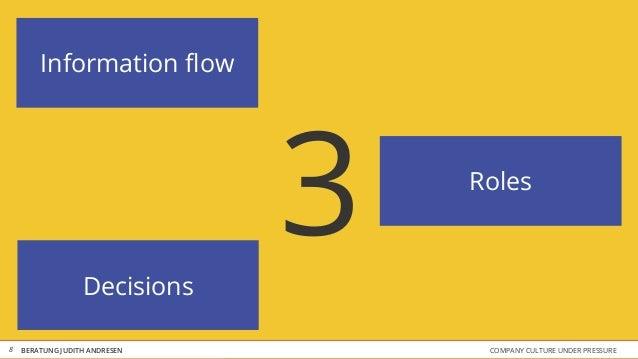 COMPANY CULTURE UNDER PRESSUREBERATUNG JUDITH ANDRESEN 3 8 Information flow Decisions Roles