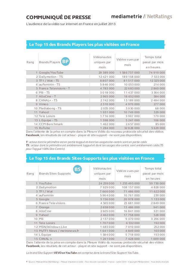COMMUNIQUÉ DE PRESSE L'audience de la vidéo sur internet en France en juillet 2013 Le Top 15 des Brands Players les plus v...