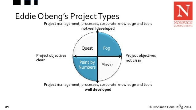 project management final course paperape Final project: interview profile we are both close in age, background, gender, race and circumstance it is important to know how we learn.