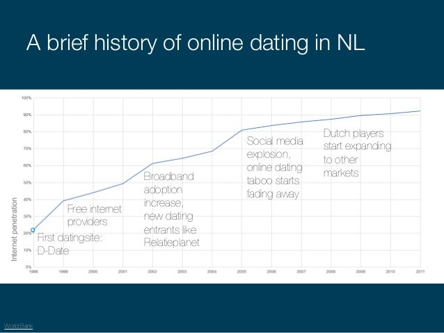 History of internet dating