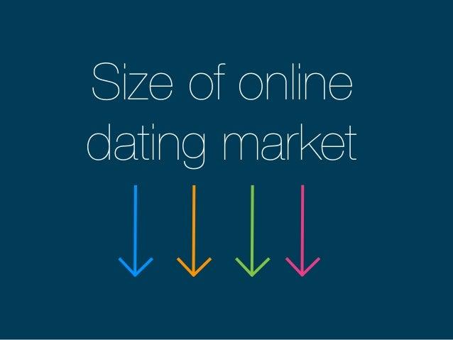 online dating market size 2015