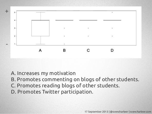 17 September 2013   @svencharleer   svencharleer.com A. Increases my motivation B. Promotes commenting on blogs of other s...