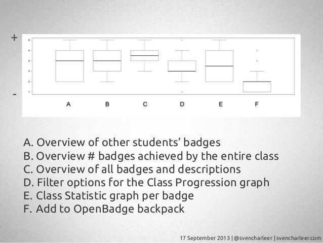 17 September 2013   @svencharleer   svencharleer.com A. Overview of other students' badges B. Overview # badges achieved b...