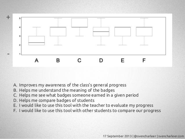 17 September 2013   @svencharleer   svencharleer.com A. Improves my awareness of the class's general progress B. Helps me ...