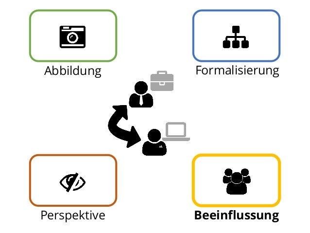 Abbildung  Formalisierung  Perspektive  Beeinflussung