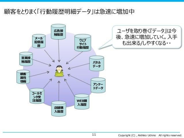 Copyright (C) , Akihiko Uchino All rights reserved. 顧客をとりまく「行動履歴明細データ」は急速に増加中 11 ユーザを取り巻く『データ』は今 後、急速に増加していく。入手 も出来る/しやすくな...