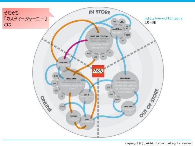 Copyright (C) , Akihiko Uchino All rights reserved. http://www.fitch.com より引用 そもそも 「カスタマージャーニ-」 とは