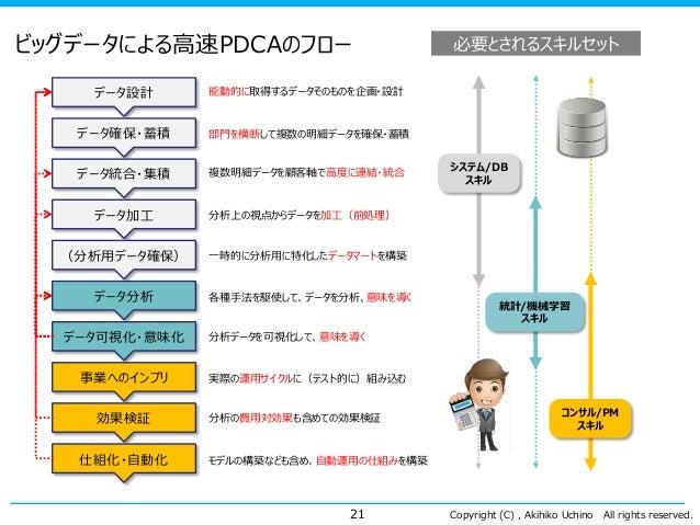 Copyright (C) , Akihiko Uchino All rights reserved. ビッグデータによる高速PDCAのフロー 21 データ設計 データ確保・蓄積 データ統合・集積 データ加工 データ分析 データ可視化・意味化 ...