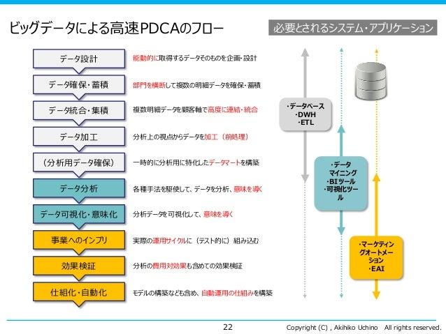 Copyright (C) , Akihiko Uchino All rights reserved. ビッグデータによる高速PDCAのフロー 22 データ設計 データ確保・蓄積 データ統合・集積 データ加工 データ分析 データ可視化・意味化 ...