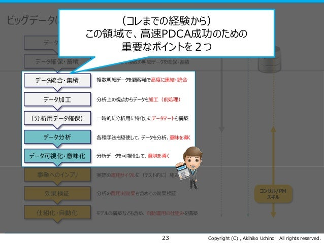 Copyright (C) , Akihiko Uchino All rights reserved. ビッグデータによる高速PDCAのフロー 23 データ設計 データ確保・蓄積 データ統合・集積 データ加工 データ分析 データ可視化・意味化 ...
