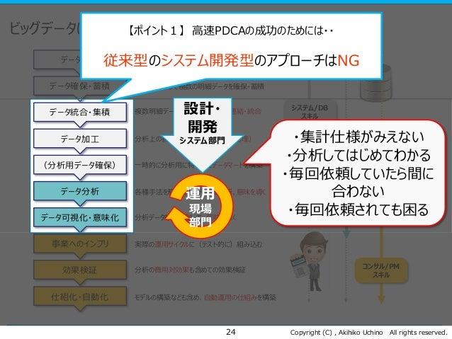 Copyright (C) , Akihiko Uchino All rights reserved. ビッグデータによる高速PDCAのフロー 24 データ設計 データ確保・蓄積 データ統合・集積 データ加工 データ分析 データ可視化・意味化 ...