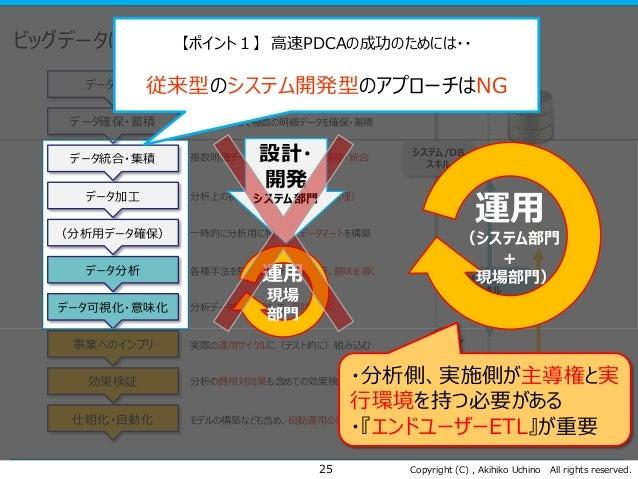 Copyright (C) , Akihiko Uchino All rights reserved. ビッグデータによる高速PDCAのフロー 25 データ設計 データ確保・蓄積 データ統合・集積 データ加工 データ分析 データ可視化・意味化 ...