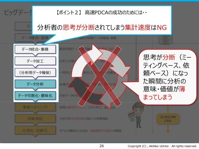 Copyright (C) , Akihiko Uchino All rights reserved. ビッグデータによる高速PDCAのフロー 26 データ設計 データ確保・蓄積 データ統合・集積 データ加工 データ分析 データ可視化・意味化 ...