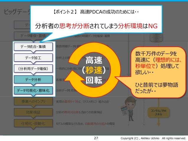 Copyright (C) , Akihiko Uchino All rights reserved. ビッグデータによる高速PDCAのフロー 27 データ設計 データ確保・蓄積 データ統合・集積 データ加工 データ分析 データ可視化・意味化 ...