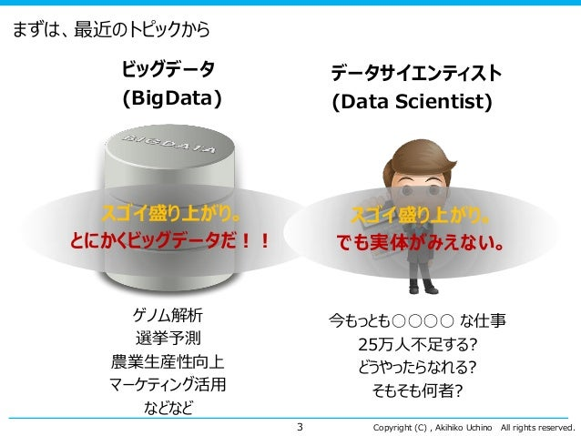 Copyright (C) , Akihiko Uchino All rights reserved. まずは、最近のトピックから ビッグデータ (BigData) 3 データサイエンティスト (Data Scientist) ゲノム解析 選挙...