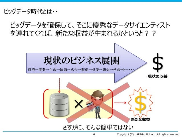 Copyright (C) , Akihiko Uchino All rights reserved. ビッグデータ時代とは・・ ビッグデータを確保して、そこに優秀なデータサイエンティスト を連れてくれば、新たな収益が生まれるかというと?? 4...