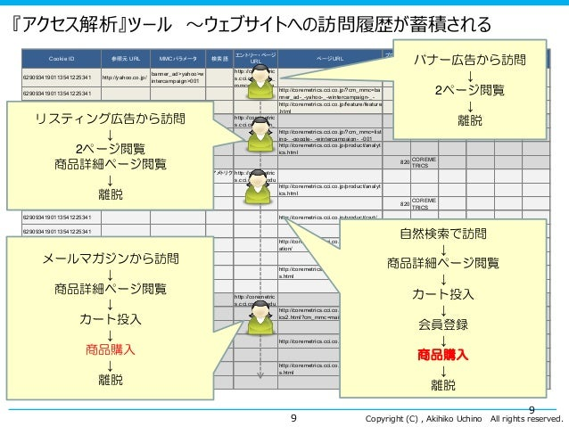 Copyright (C) , Akihiko Uchino All rights reserved. 『アクセス解析』ツール ~ウェブサイトへの訪問履歴が蓄積される 9 Cookie ID 参照元 URL MMCパラメータ 検索語 エントリー...