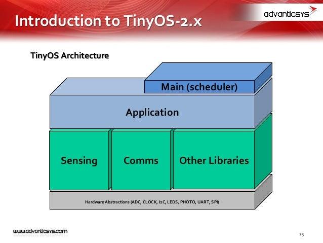 TinyOS Home Page