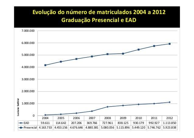2004 2005 2006 2007 2008 2009 2010 2011 2012 EAD 59.611 114.642 207.206 369.766 727.961 838.125 930.179 992.927 1.113.850 ...