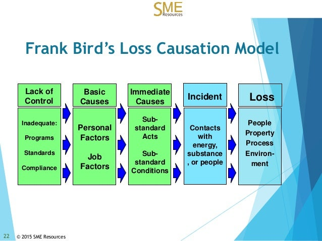 loss causation model Loss, as the result of an accident could be production losses, property damage or wastage of other assets, as well as injuries this model (known as the international loss control institute or ilci model) is shown in the figure below.