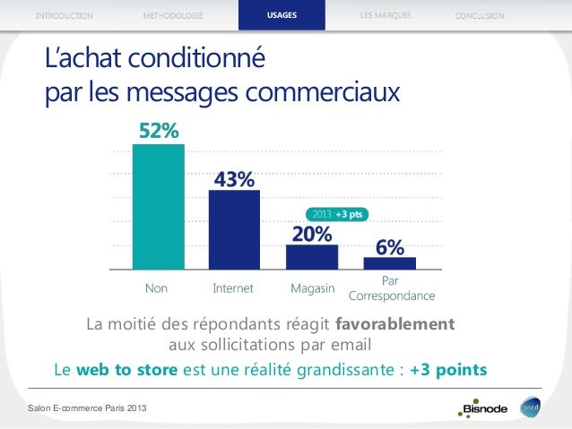 METHODOLOGIEINTRODUCTION LES MARQUESUSAGES CONCLUSION Salon E-commerce Paris 2013 La moitié des répondants réagit favorabl...