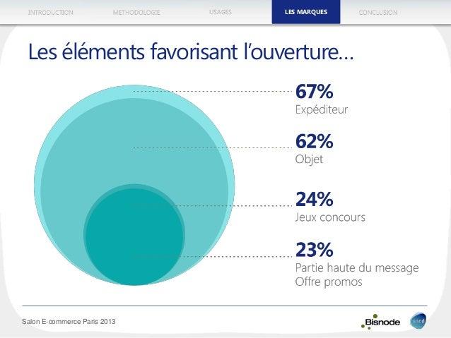 METHODOLOGIEINTRODUCTION LES MARQUESUSAGES CONCLUSION Salon E-commerce Paris 2013 Les éléments favorisant l'ouverture… LES...