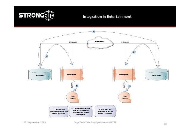 IntegraGon  in  Entertainment   Osys  Tech  Talk  FlashSpeicher  und  LTFS      40   24.  Septembe...