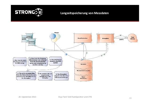 Langzeitspeicherung  von  Messdaten   Osys  Tech  Talk  FlashSpeicher  und  LTFS      44   24.  Se...