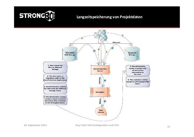 Langzeitspeicherung  von  Projektdaten   Osys  Tech  Talk  FlashSpeicher  und  LTFS      48   24.  ...