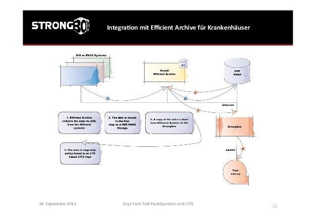IntegraGon  mit  Efficient  Archive  für  Krankenhäuser   Osys  Tech  Talk  FlashSpeicher  und  LTFS ...