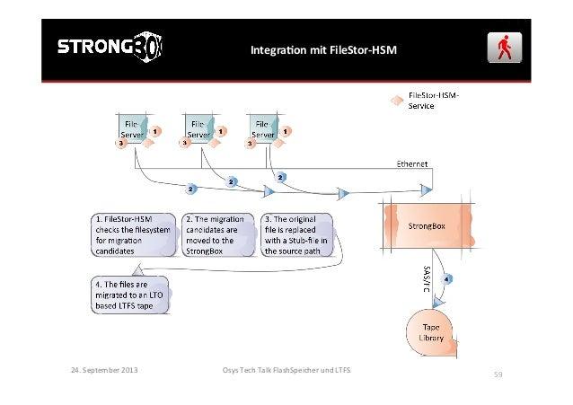 IntegraGon  mit  FileStor-‐HSM   24.  September  2013   Osys  Tech  Talk  FlashSpeicher  und  LTFS...