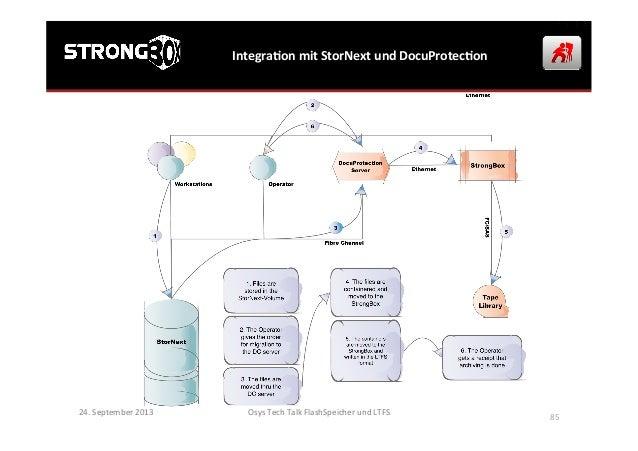 IntegraGon  mit  StorNext  und  DocuProtecGon   24.  September  2013   Osys  Tech  Talk  FlashSpeich...