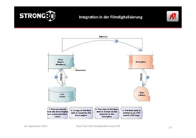 IntegraGon  in  der  Filmdigitalisierung   24.  September  2013   Osys  Tech  Talk  FlashSpeicher  u...