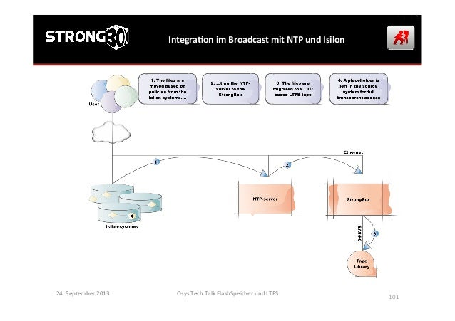 IntegraGon  im  Broadcast  mit  NTP  und  Isilon   24.  September  2013   Osys  Tech  Talk  Flas...