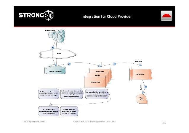 IntegraGon  für  Cloud  Provider   24.  September  2013   Osys  Tech  Talk  FlashSpeicher  und  LT...