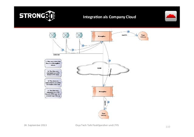 IntegraGon  als  Company  Cloud   24.  September  2013   Osys  Tech  Talk  FlashSpeicher  und  LTF...