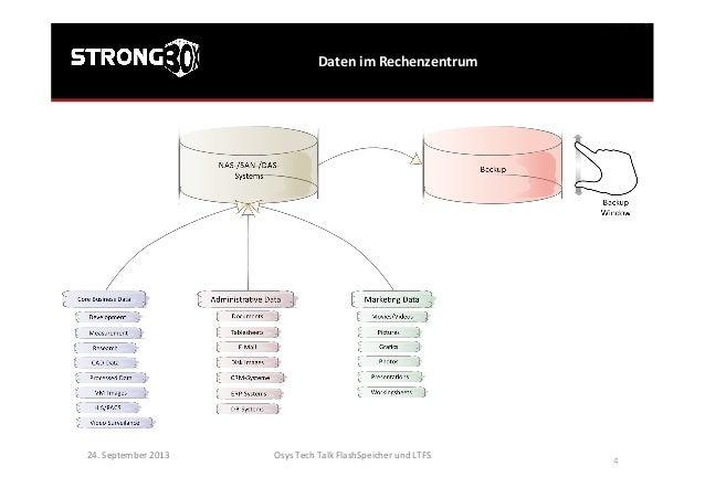 Daten  im  Rechenzentrum   24.  September  2013   Osys  Tech  Talk  FlashSpeicher  und  LTFS     ...