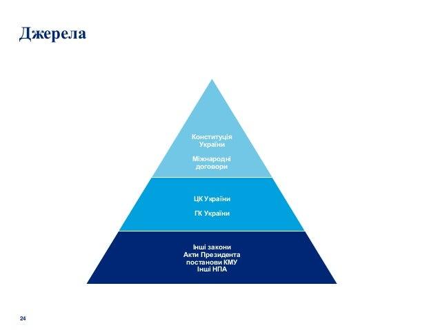 24 Джерела Інші закони Акти Президента постанови КМУ Інші НПА ЦК України ГК України Конституція України Міжнародні договори
