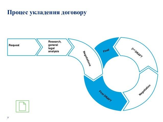 7 Request Research, general legal analysis Процес укладення договору