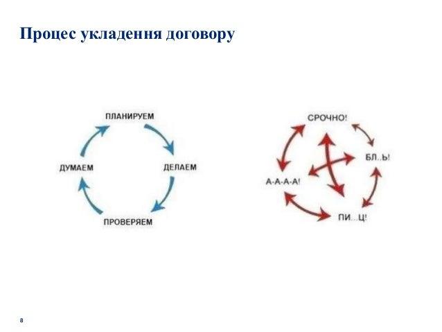 8 Процес укладення договору